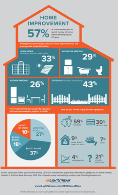 SunTrust 2015 Home Improvement Survey Infographic