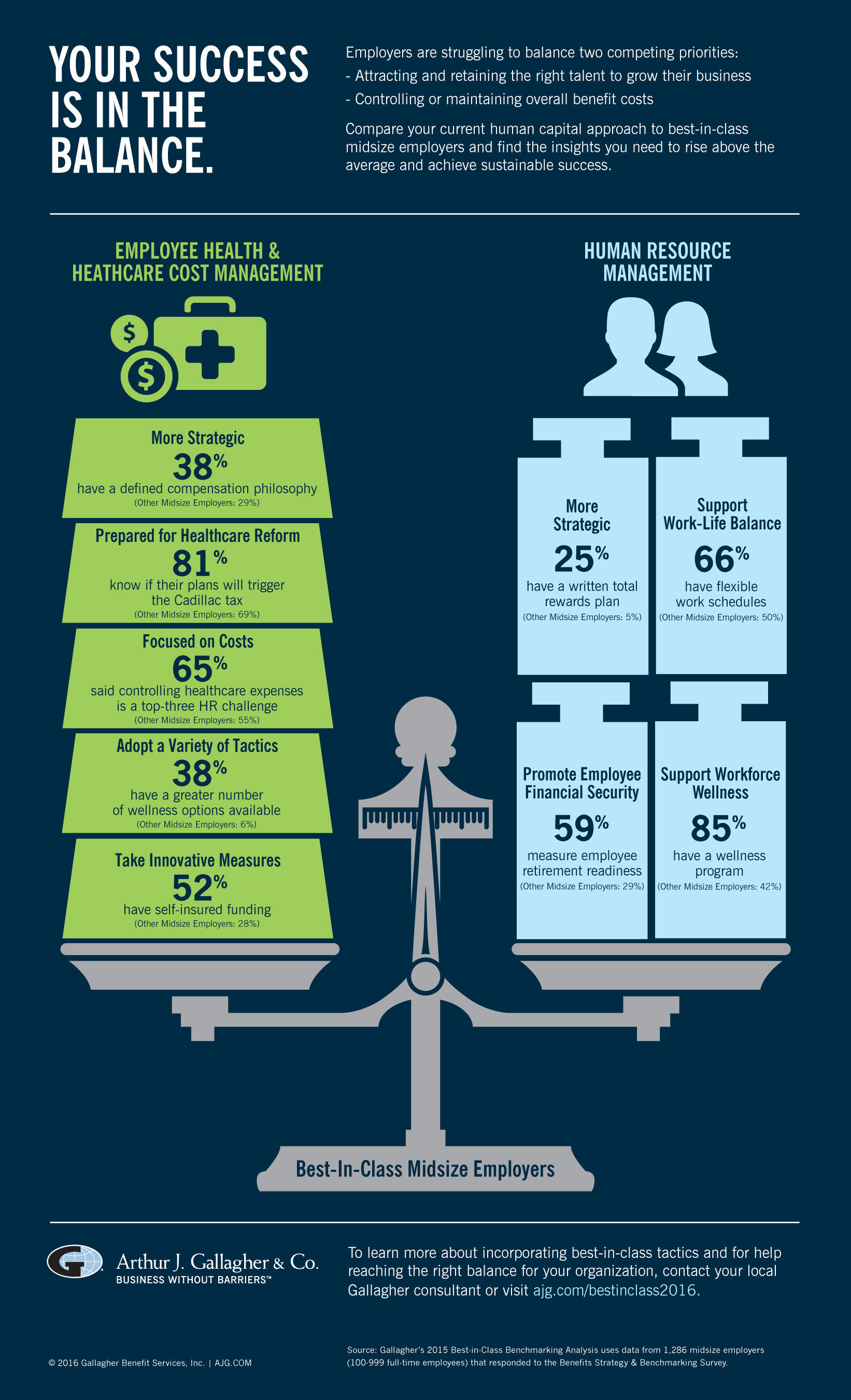 "Arthur J. Gallagher & Co.'s ""Best-in-Class Benchmarking Analysis"" Midsize Employer Infographic"