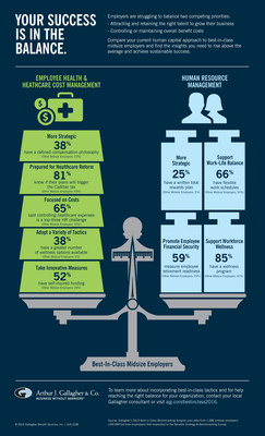 """Arthur J. Gallagher & Co.'s """"Best-in-Class Benchmarking Analysis"""" Midsize Employer Infographic"""