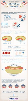 Dealsplus Memorial Day Infographic http://dealspl.us/pages/memorial_day_info_graphic/22999.  (PRNewsFoto/Dealsplus)