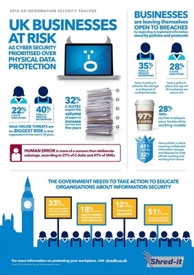 UK Businesses at Serious Risk of Data Breaches as Cyber Security is Prioritised Over Physical Data Protection
