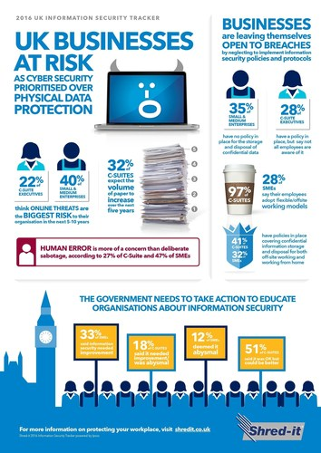 Shred-it 2016 UK Information Security Tracker Infographic (PRNewsFoto/Shred-it)