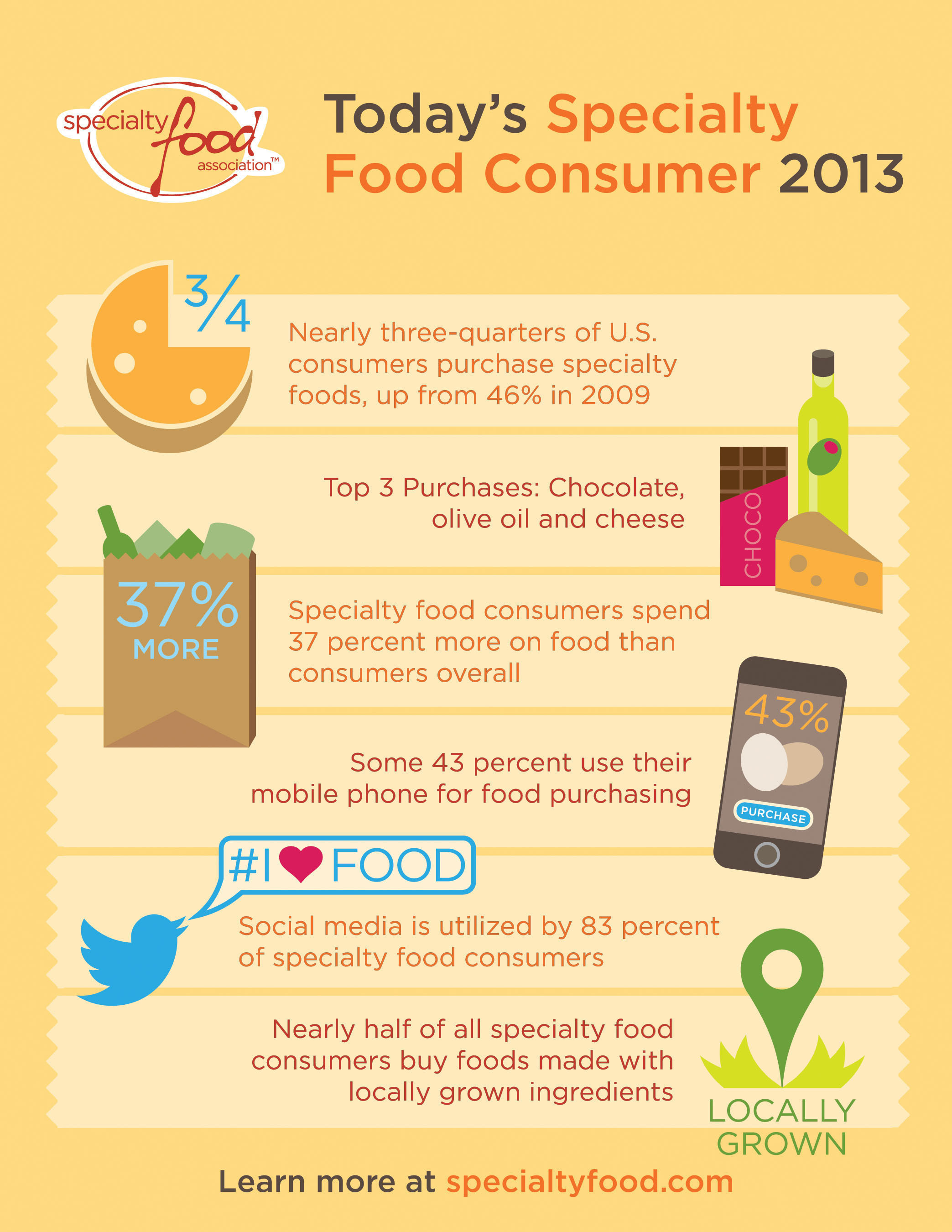 Specialty Food Association releases annual survey. Chocolate, olive oil, cheese top picks. Consumers report big  ...