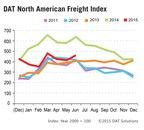 Truckload Spot Market Freight Levels Rise in June.