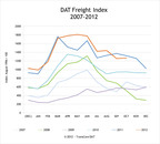 DAT North American Freight Index Reports Spot Market Volume Up 0.8% in October, Due to Rise in Canada