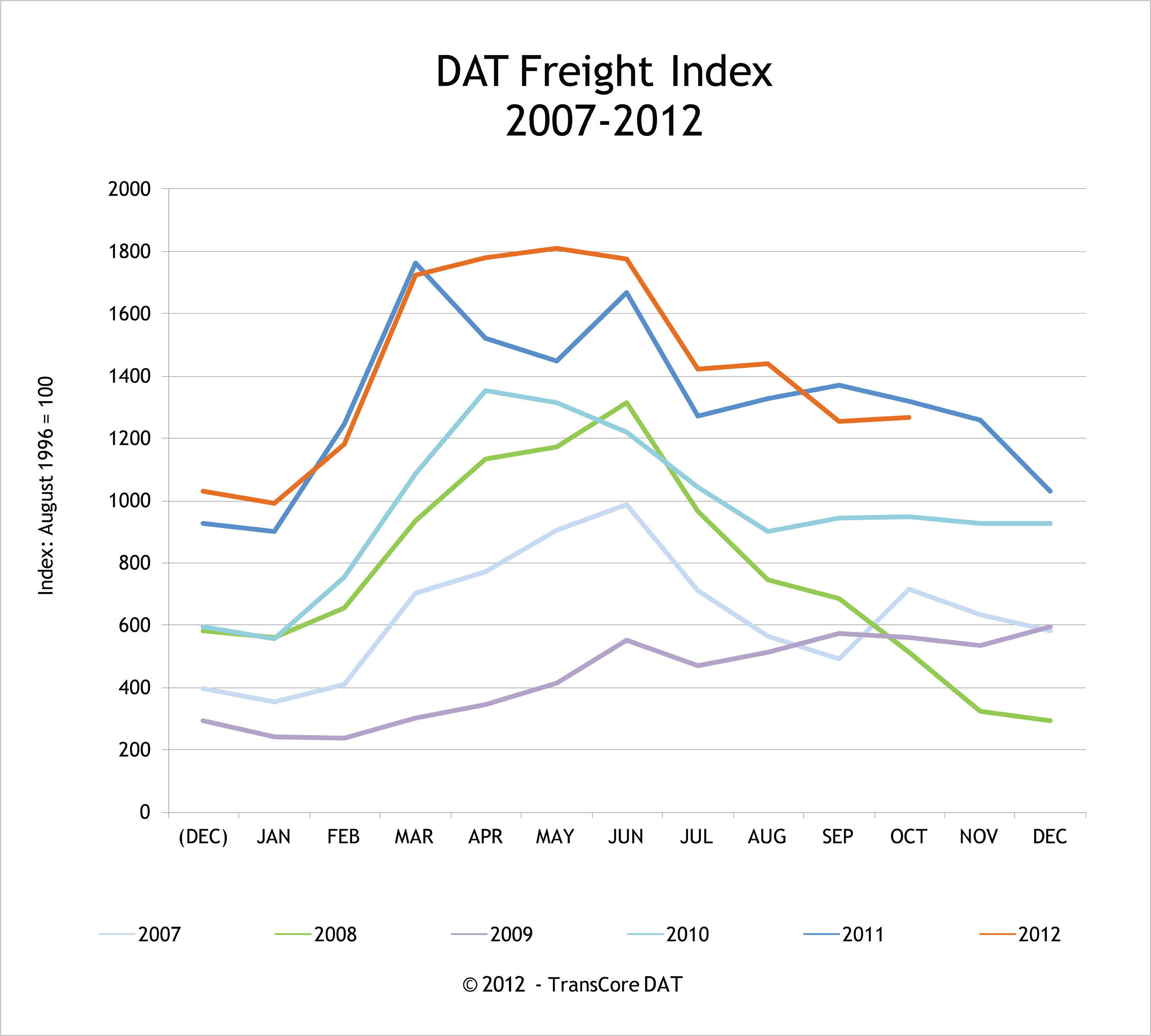 DAT North American Freight Index Reports Spot Market Volume Up 0.8% in October, Due to Rise in