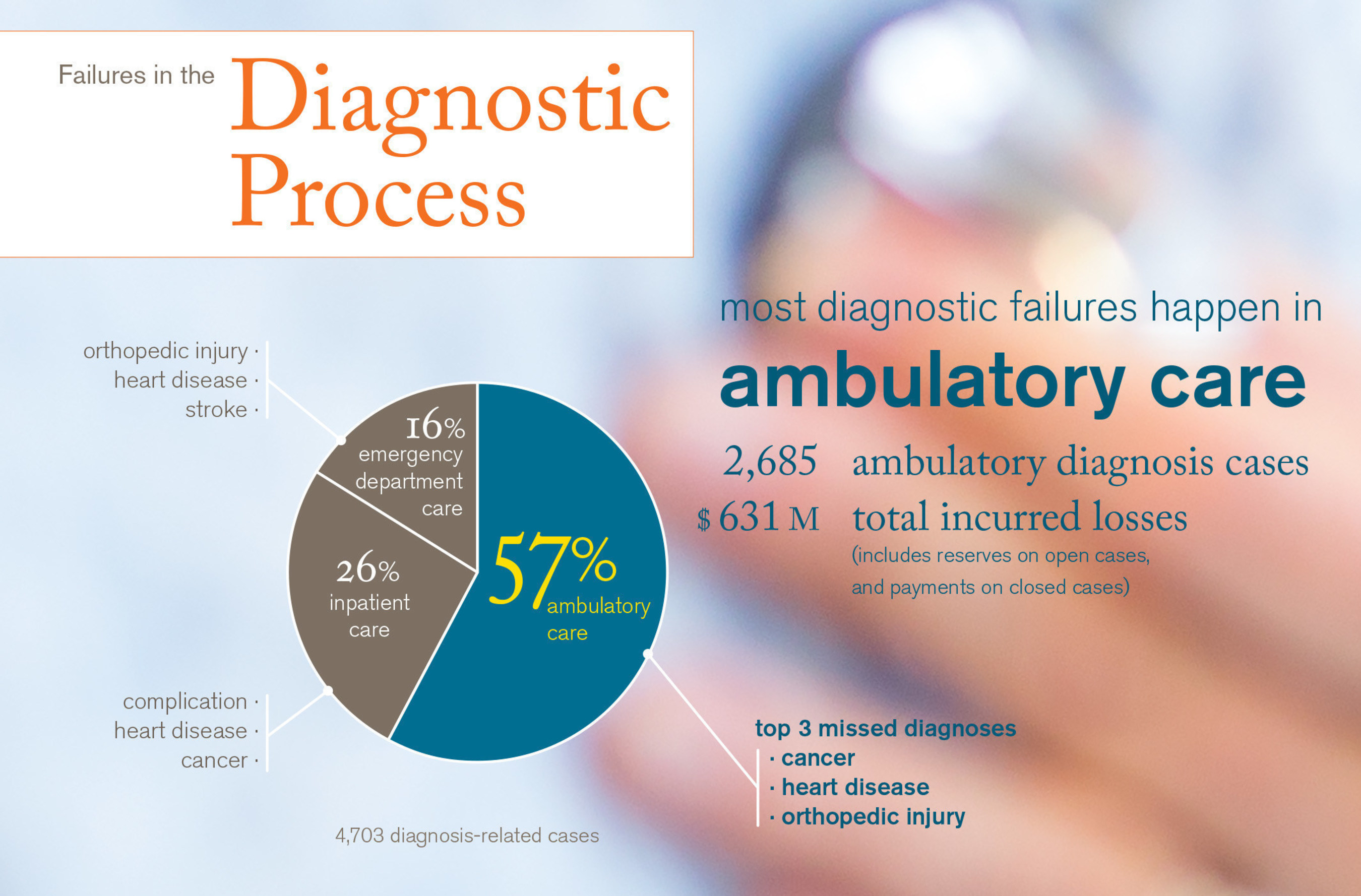 Excerpt from CRICO Strategies 2014 Annual Benchmarking Report: Malpractice Risks in the Diagnostic Process