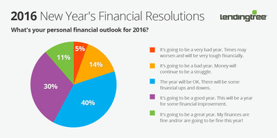 LendingTree: Financial Outlook for 2016