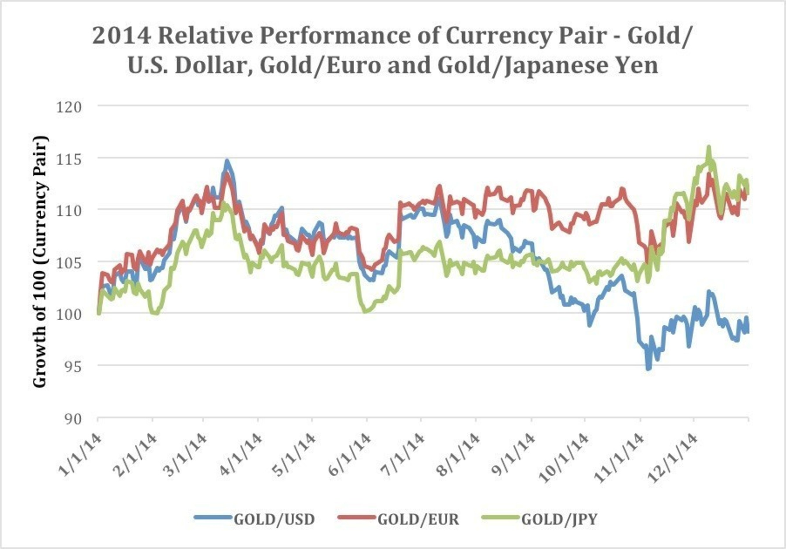 2014 Relative Performance of Currency Pair - Gold/U.S. Dollar, Gold/Euro and Gold/Japanese Yen