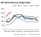 DAT North American Freight Index Reports Weather Drives Up Spot Market Freight Volumes to Record Highs.  (PRNewsFoto/DAT Solutions)