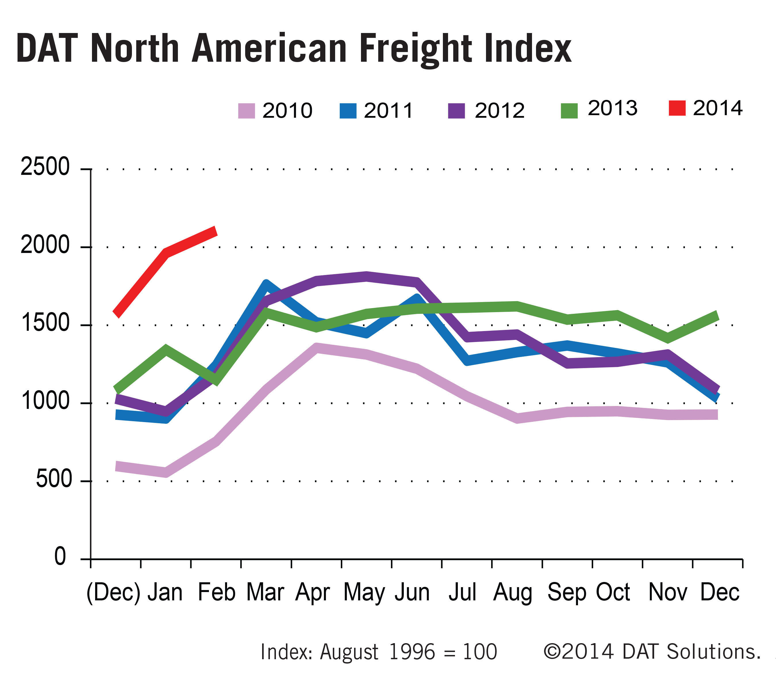 DAT North American Freight Index Reports Weather Drives Up Spot Market Freight Volumes to Record Highs. (PRNewsFoto/DAT Solutions) (PRNewsFoto/DAT SOLUTIONS)