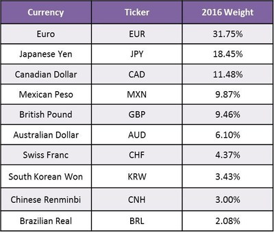 2016 Weights for the Bloomberg Dollar Spot Index Announced
