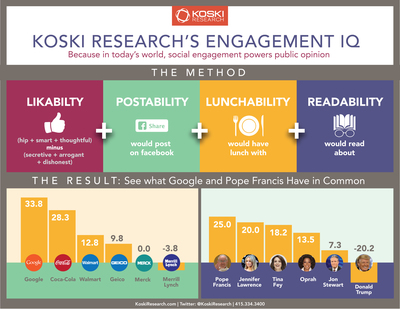 Koski Research's Engagement IQ: Because in today's world, social engagement powers public opinion. (PRNewsFoto/Koski Research) (PRNewsFoto/Koski Research)