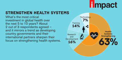 Strengthening Health System.  (PRNewsFoto/PSI)