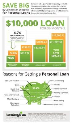 3500 loan image 8