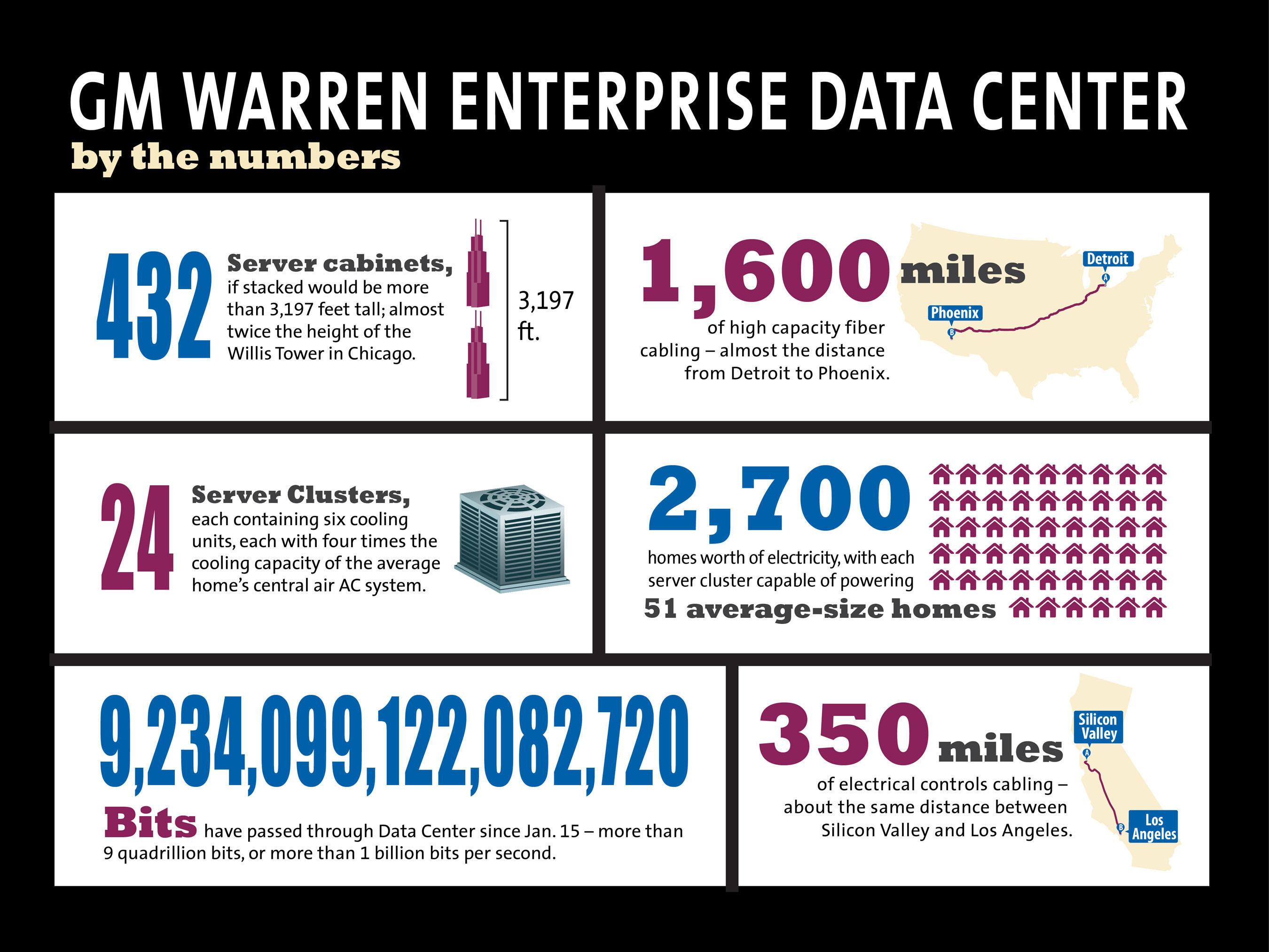 GM's New Enterprise Data Center Transforms Global IT