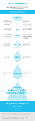 23andMe one millionth customer infographic