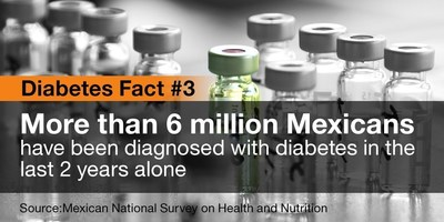 More than 6 million Mexicans have been diagnosed with diabetes in the last two years alone. In Mexico, IBM is providing diabetics with same-day delivery for medicines.