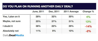 Survey of companies who ran a daily deal in 2011 on if they will run another deal in the future, according to Daily Deal Media.