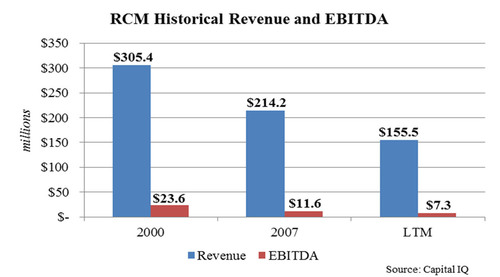 RCM Historical Revenue and EBITDA.  (PRNewsFoto/Legion Partners Asset Management, LLC)