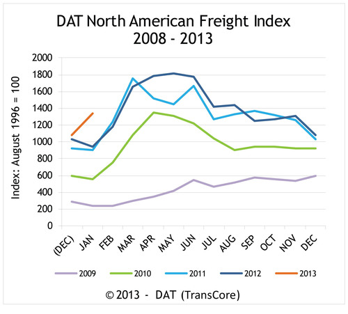 DAT North American Freight Index Reports Unusual Strength in January Spot Market Volume