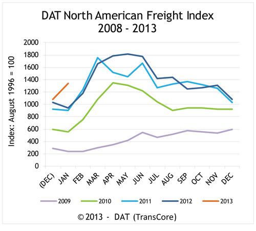 Truckload Freight Spot Market 5-Year Trend.  (PRNewsFoto/DAT)