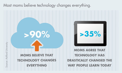 Most moms believe technology changes everything.  (PRNewsFoto/Ashford University)