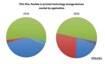 The market composition for thin film, flexible or printed technology storage devices is drastically transforming over the next decade. Full forecast data is available in the IDTechEx report. Source: IDTechEx Research report Flexible, Printed and Thin Film Batteries 2016-2026: Technologies, Markets and Player (www.IDTechEx.com/flex). (PRNewsFoto/IDTechEx Research)