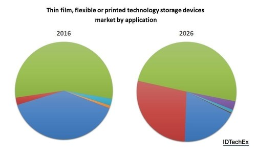 The market composition for thin film, flexible or printed technology storage devices is drastically ...