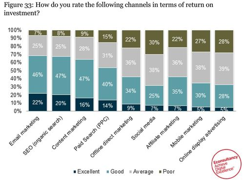 """Email marketing was ranked as the best channel in terms of return on investment, with 68% of companies rating the channel as """"good"""" or """"excellent"""". This marks a 3% increase since last year, while the previously highest ranked digital marketing channel, search engine optimisation, dropped 8%. Learn more in the full Adestra/Econsultancy Email Marketing Census 2014: https://econsultancy.com/reports/email-census (PRNewsFoto/Adestra Ltd)"""