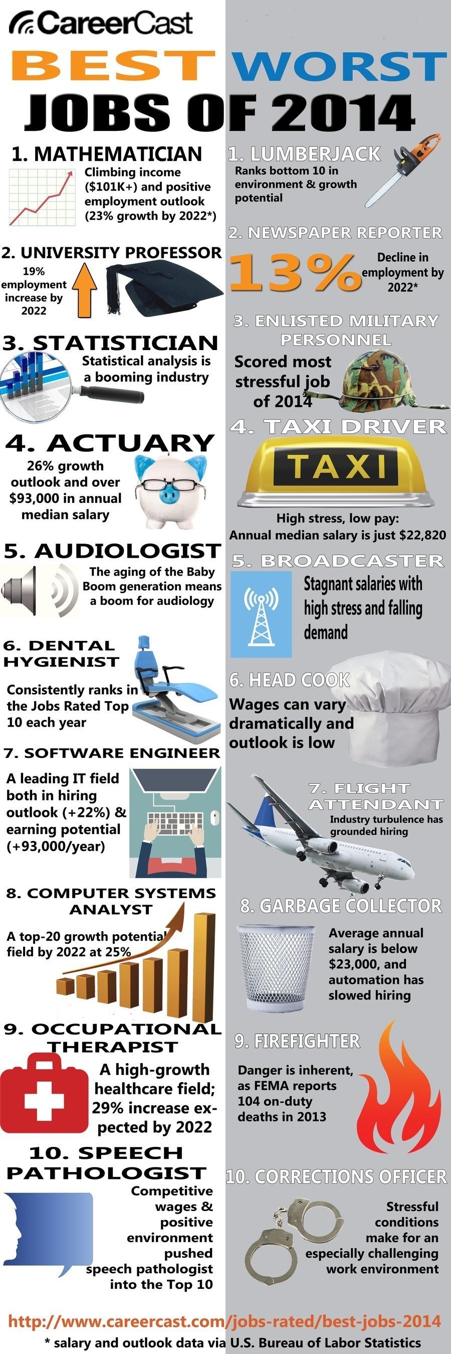 CareerCast Infographic (PRNewsFoto/CareerCast)