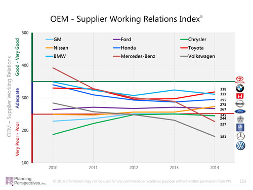 2014 Annual Automotive OEM-Supplier Relations Study Shows Toyota and Honda on top; Nissan