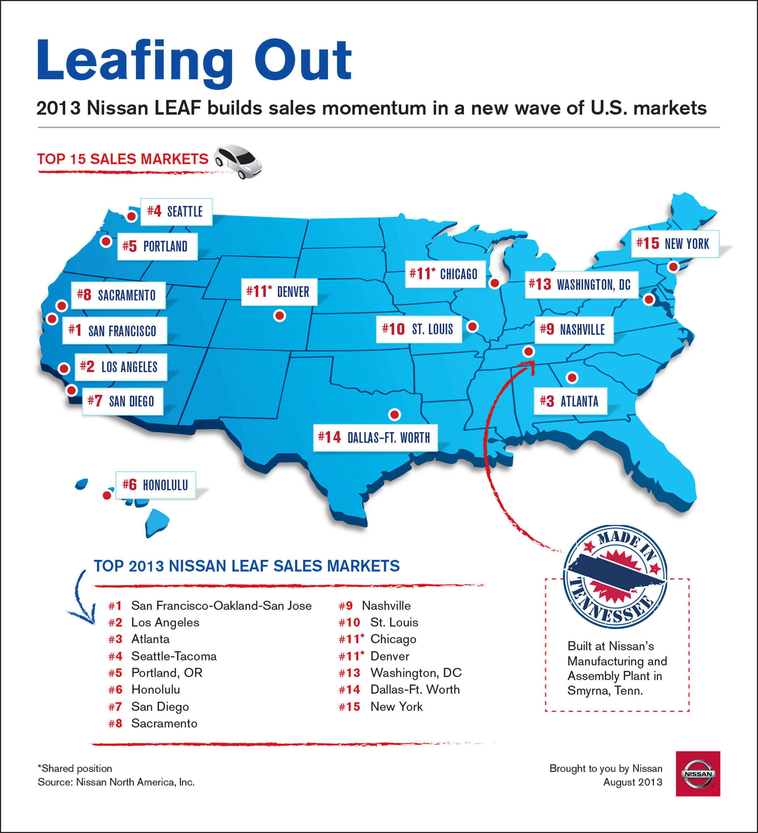 Nissan Turns Over a New LEAF in Key Markets Throughout the United States