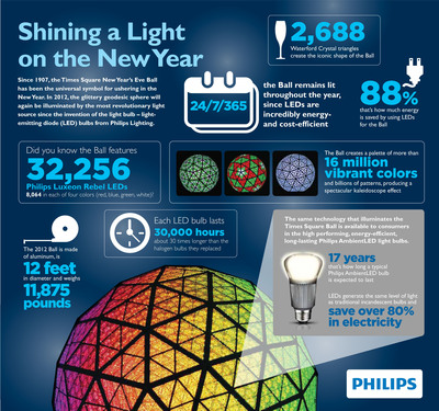 Philips LEDs Light the Times Square New Year's Eve Ball.  (PRNewsFoto/Royal Philips Electronics)