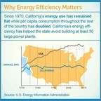 Why Energy Efficiency Matters: Since 1970, California's energy use has remained flat while per capita consumption throughout the rest of the country has doubled. California's energy efficiency has helped the state avoid building at least 30 large power plants. (PRNewsFoto/Pacific Gas and Electric Company)