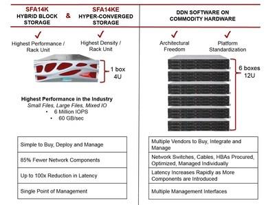 DDN SFA14K and SFA14KE Storage Platforms