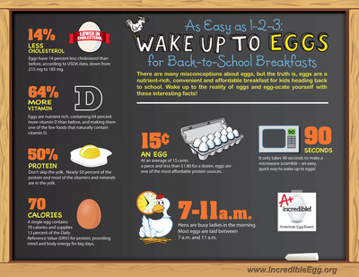 Wake up to Eggs for Back-to-School Breakfasts.  (PRNewsFoto/American Egg Board)