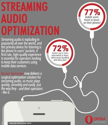 Streaming audio is exploding in popularity (PRNewsFoto/Opera Software ASA)