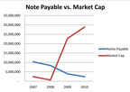 Cord Blood America Note Payable vs. Market Cap.  (PRNewsFoto/Cord Blood America, Inc.)