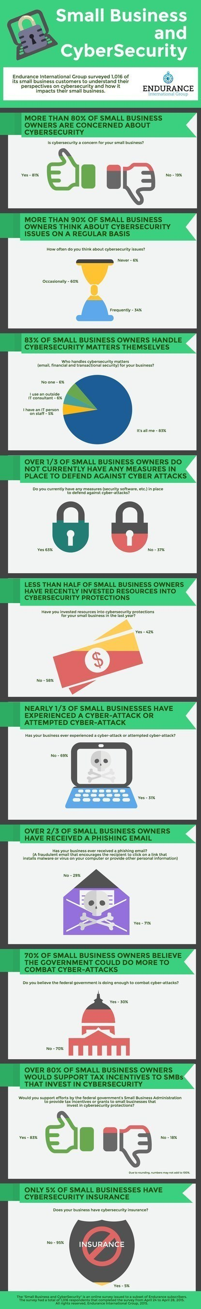 Small Business and Cybersecurity Infographic