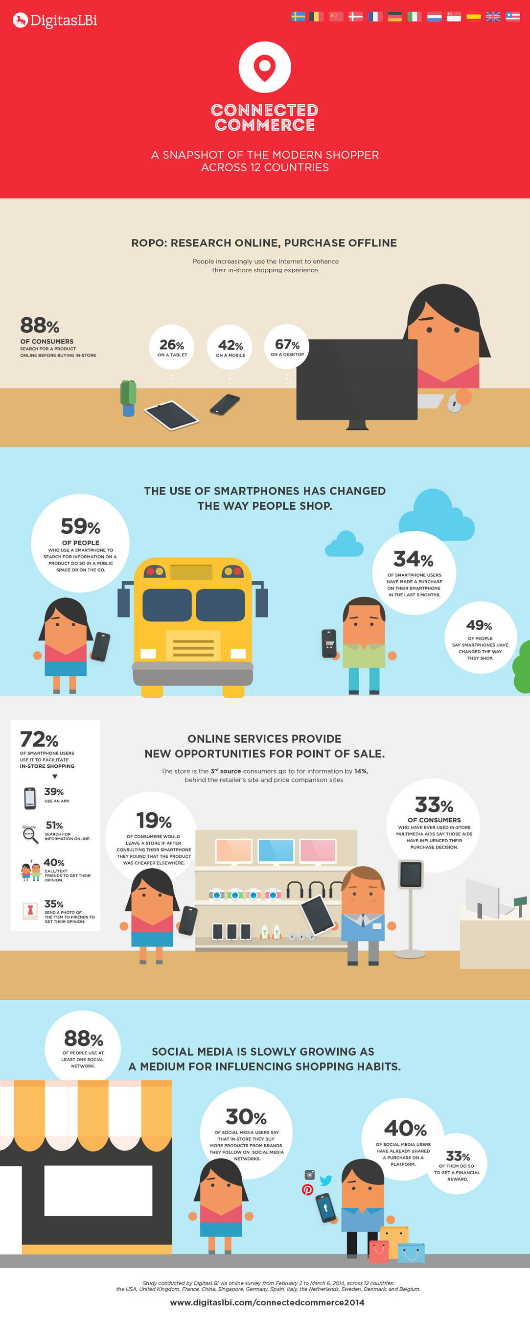 Connected Commerce: A Snapshot of the Modern Shopper across 12 Countries, by DigitasLBi.(PRNewsFoto/DigitasLBi) (PRNewsFoto/DIGITASLBI)
