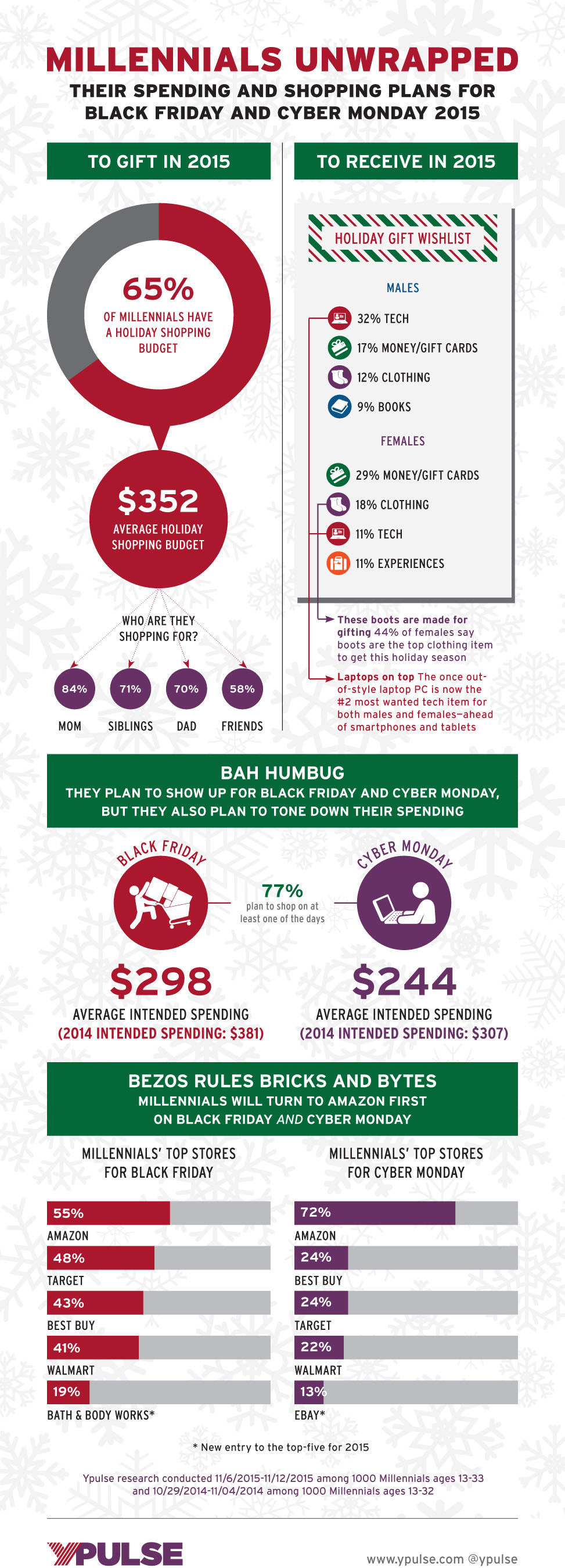 Ypulse releases 2015 Millennial Holiday Shopping stats: $49.5 billion in planned spending on Black Friday / Cyber Monday by those aged 13-33.