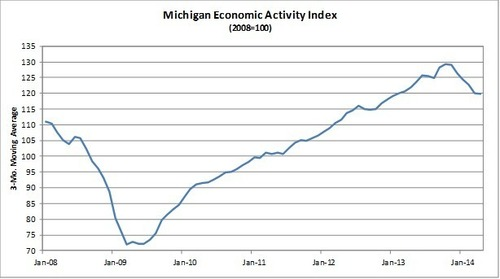 Comerica Bank's Michigan Index Declines for the Sixth Consecutive Month in April (PRNewsFoto/Comerica Bank)