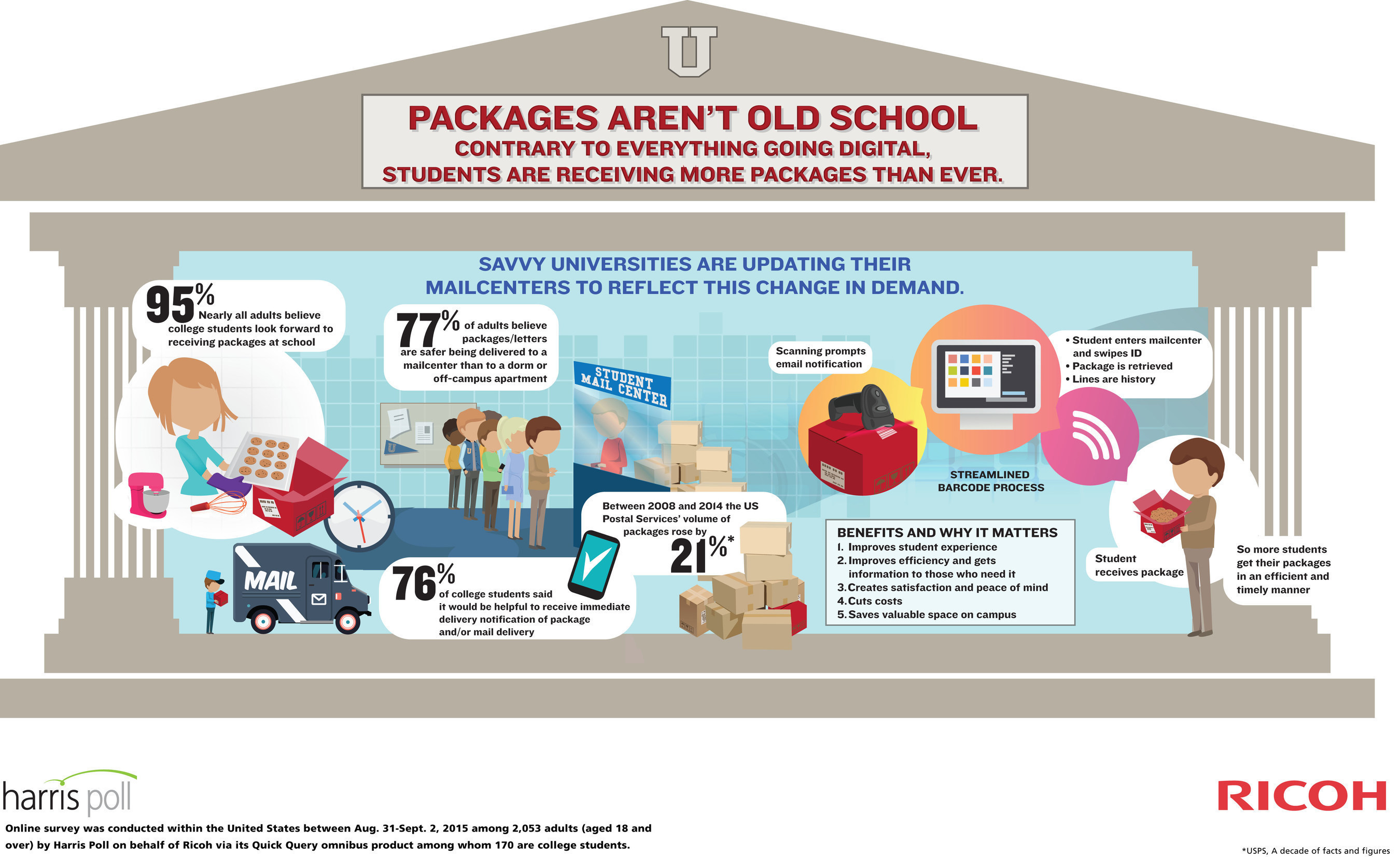 Packages aren't 'old school' according to this new Harris Poll from Ricoh. In fact, 95% of Americans think students look forward to receiving them.