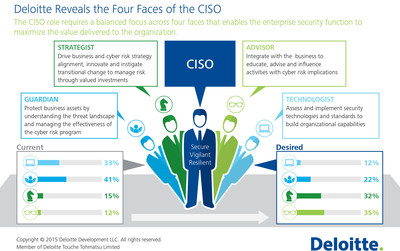 To download the graphic, click this link: https://www2.deloitte.com/us/en/pages/about-deloitte/articles/press-releases/deloitte-reveals-top-challenges-facing-new-cisos.html?nc=1