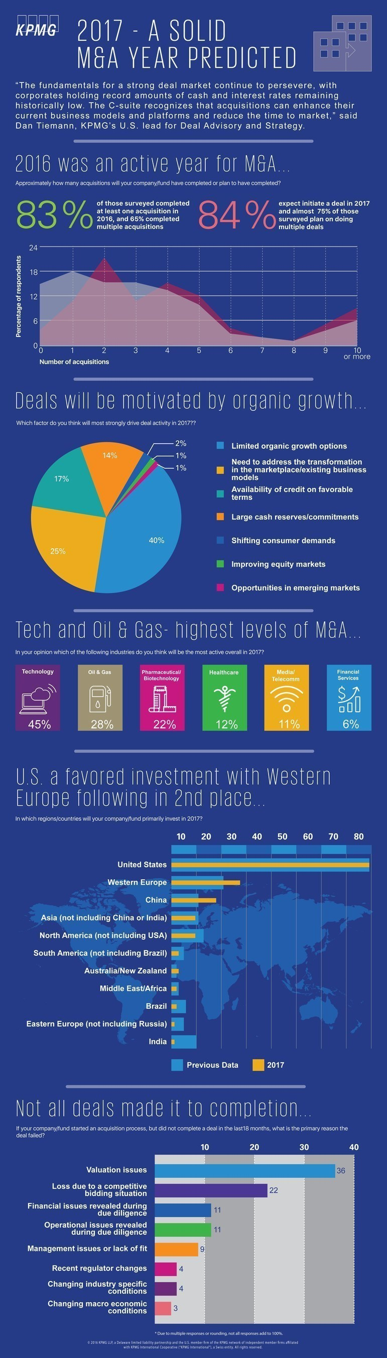 KPMG LLP's M&A Pulse 2017 Infographic