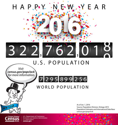 As our nation prepares to ring in the new year, the U.S. Census Bureau today projected the United States population will be 322,762,018 on Jan. 1, 2016.