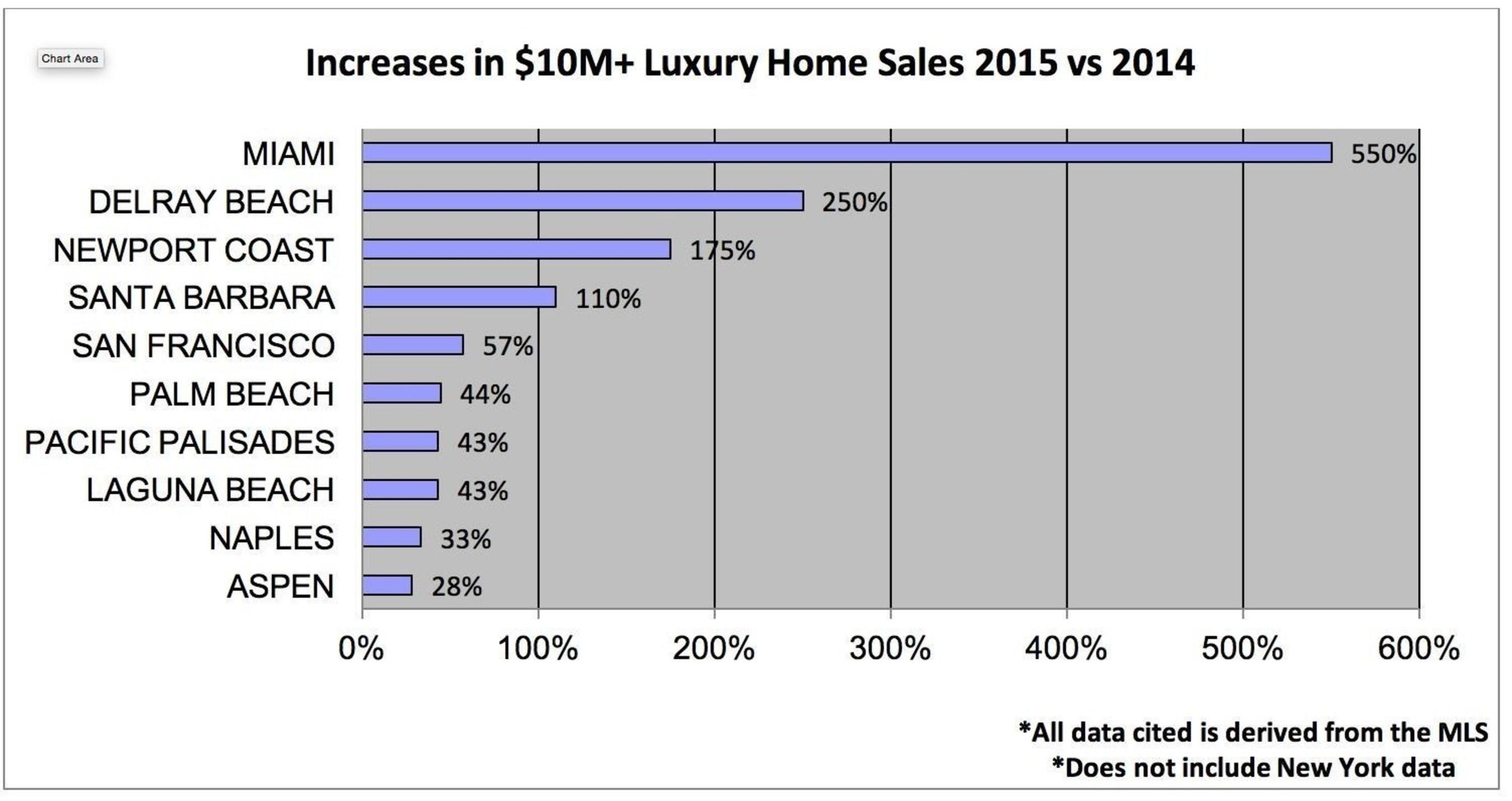 Increases in $10M+ Luxury Home Sales 2015 vs 2014