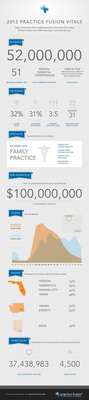 Practice Fusion, the largest doctor-patient community in the US releases 2012 infographic to celebrate hard work, company milestones and life-saving technology.  (PRNewsFoto/Practice Fusion)