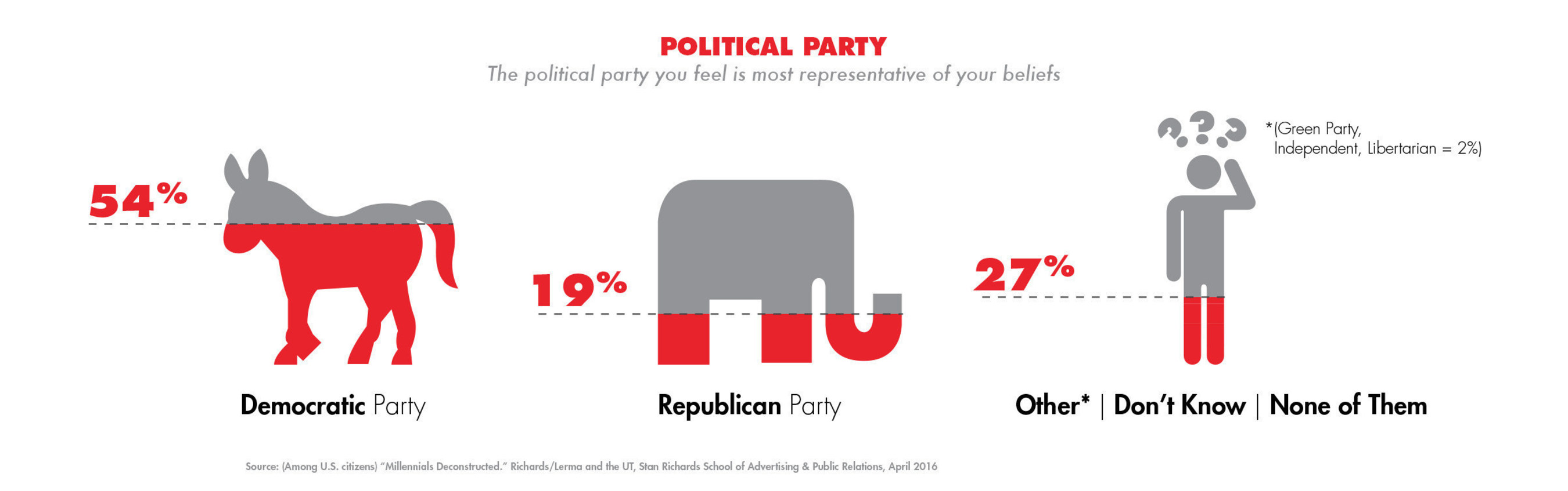 The political party you feel is most representative of your beliefs